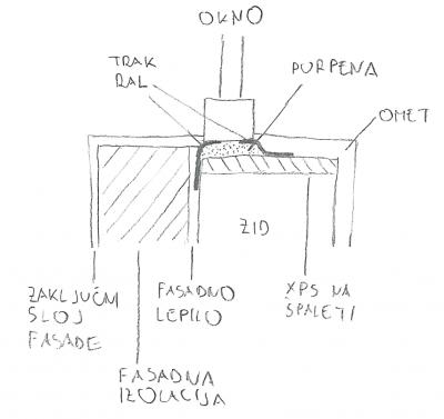 Vgradnja oken s trakom RAL (razmerja mer niso posebej točna)