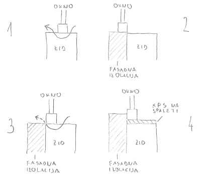 Različni načini vgradnje oken (puščica pomeni prehajanje toplote skozi toplotni most)
